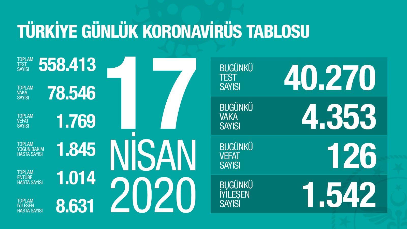 La Turquie pourrait connaître un pic de coronavirus la semaine prochaine
