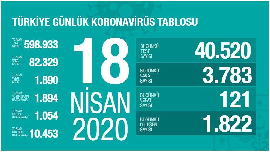 La Turquie a le plus grand nombre de cas de covid-19 au Moyen-Orient